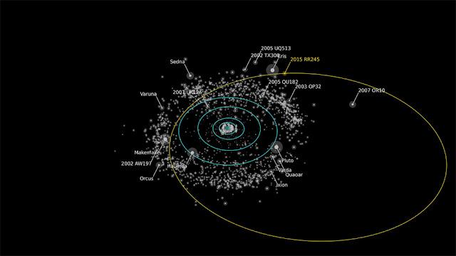 orbita do novo planeta anão 2015 RR245