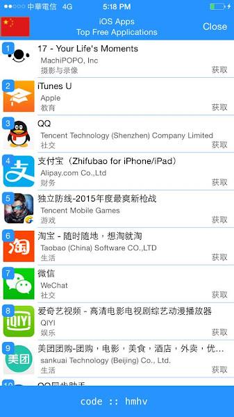17 在中國的 App Store 也進榜成為第一,黃立成提供