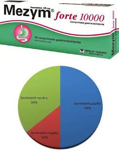 mezym forte 10000 pareri forum enzime digestive