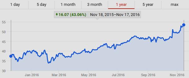 NASDAQ: TMUS