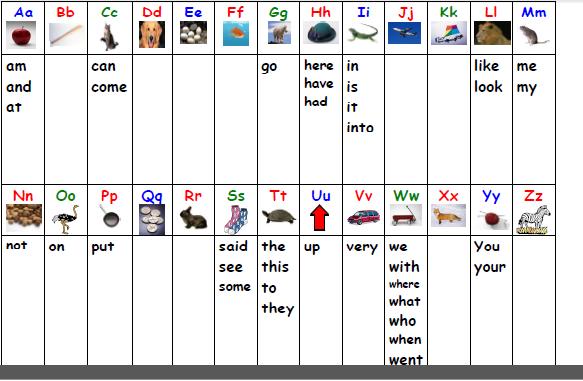 sightword - Kindergarten Word List