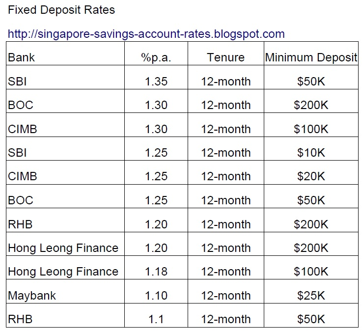 Best fixed deposit rates singapore for forex