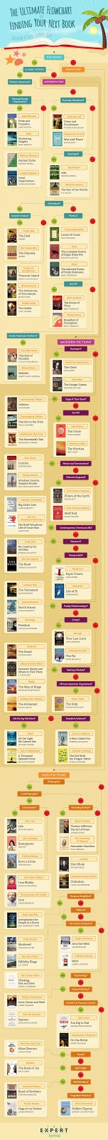 The Ultimate Flowchart for Finding Your Next Book #Infographic