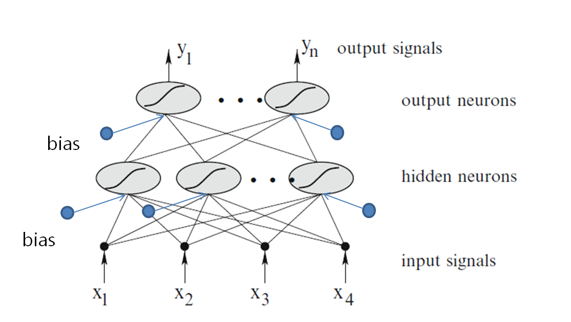 Computing Memoir: Aritificial neural network tutorial with
