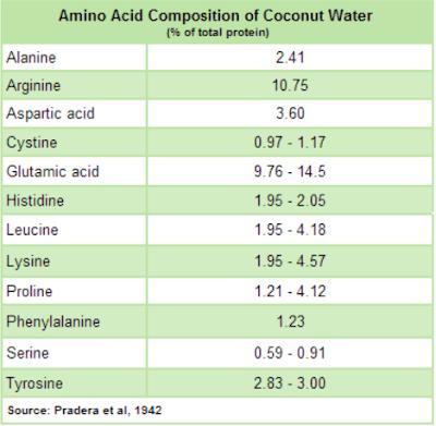 Thanh phan amino acid co trong nuoc dua