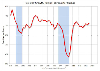 GDP Rolling 4 quarter growth