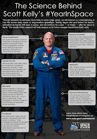 http://www.nasa.gov/mission_pages/station/research/news/1Y_in_space_infographic