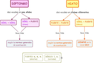 http://www.aprenderespanol.org/gramatica/acentuacion-diptongos-hiatos.html