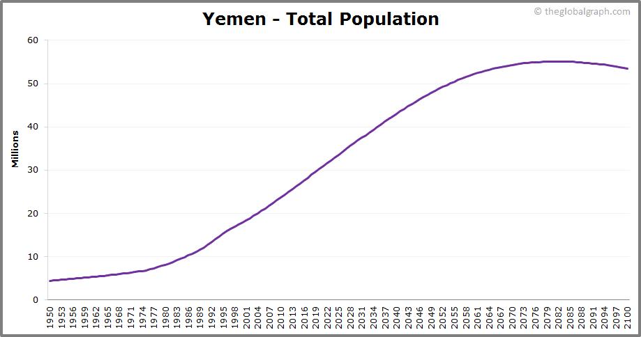 Yemen  Total Population Trend