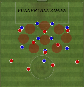 Football formation vulnerable zones