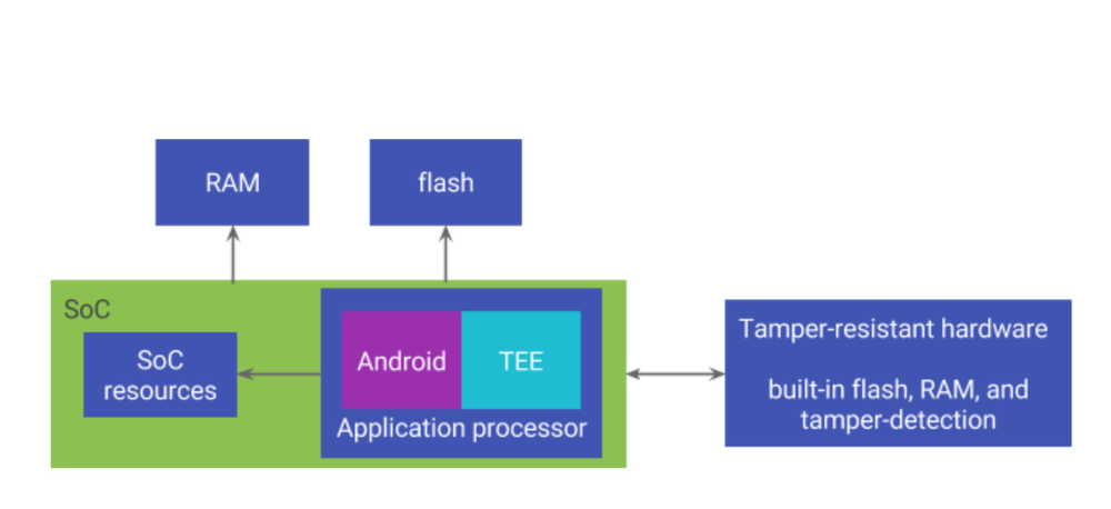 Tamper Resistant Hardware Comes In The Form Of A Discrete Chip Separate From The System On A Chip Soc It Includes Its Own Flash Ram And Other Resources