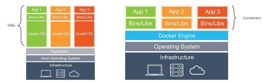 Osama Oransa's Blog: Docker Overview