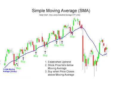 W to use 336 moving average in forex
