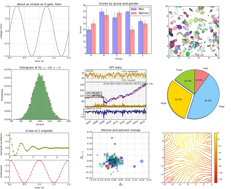 matplotlib是一套2D繪圖的Python程式庫 - 衛道中學程式設計
