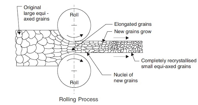 Diagram of Rolling Process