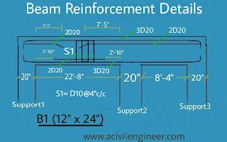estimating, beam reinforcement
