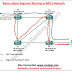 Introduction to Segment Routing in MPLS Network