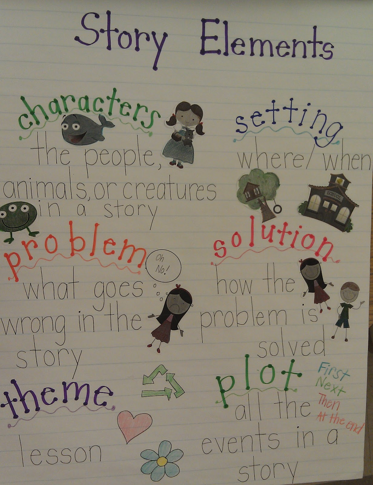 After Covering The Elements Of Nonfiction I Moved Onto Story Chose To Focus On Characters Setting Problem Solution Plot And Theme