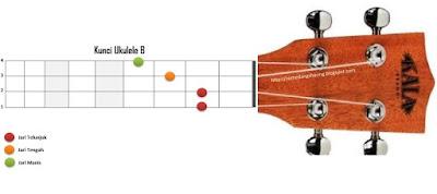 chord kunci B ukelele kentrung