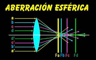 Aberración esférica de una lente - Aberraciones