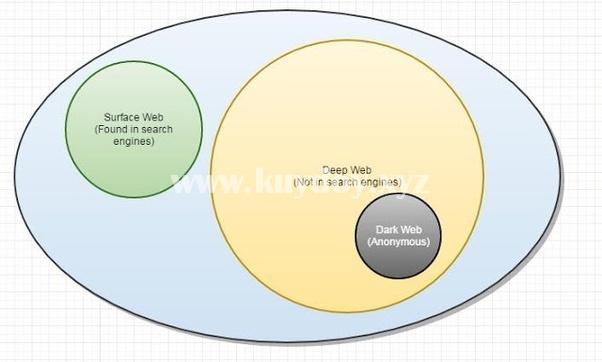 perbedaan deepweb dan darkweb