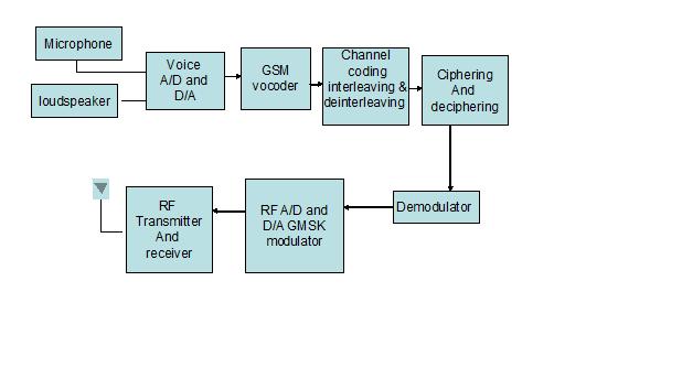 welcome to ecstuff4u com gsm network block diagram rh ecstuff4u com gsm modem block diagram gsm block diagram explanation