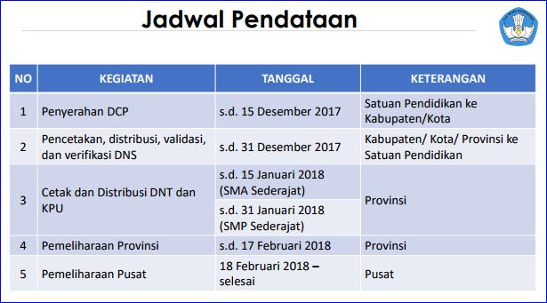 Jadwal Pendataan UN dan USBN