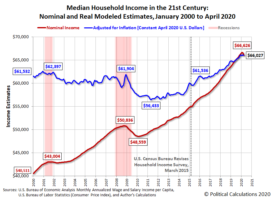 Median Household Income in the 21st Century: Nominal and Real Modeled Estimates, January 2000 to April 2020