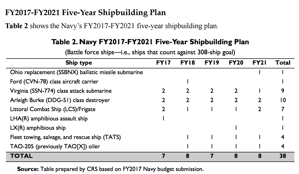 Us navy force structure and shipbuilding plans from now to 2046 the plan shows the projected procurement of the first ohio replacement ssbnx ballistic missile submarine in fy2021 with advance procurement ap funding fandeluxe Gallery