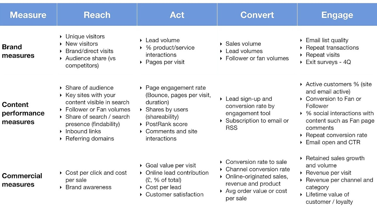 30 marketing plan samples and 7 templates to build your strategy.