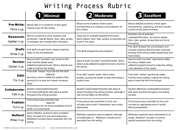 iRubric: Fifth Grade Writing rubric