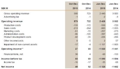 Eniro, 2015, financial statement
