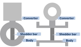 Components of a vortex Flow Meter