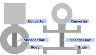 Components of a vortex Flow Meter