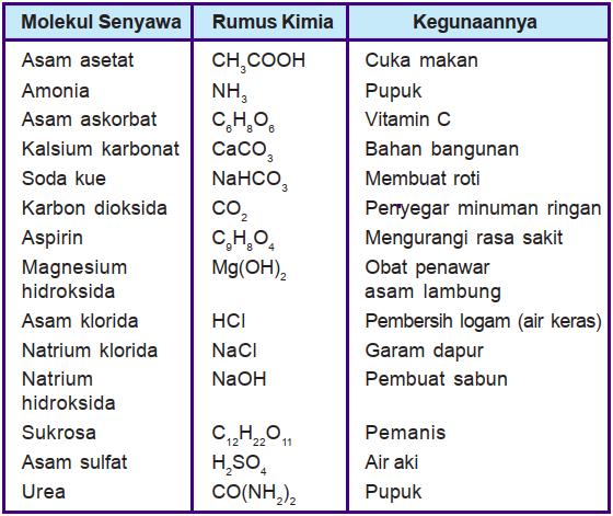 Tabel rumus kimia dan kegunaan molekul senyawa