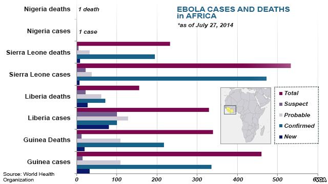 Africa Ebola Virus Deaths 2014