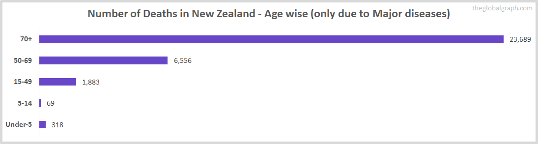 Number of Deaths in New Zealand - Age wise (only due to Major diseases)