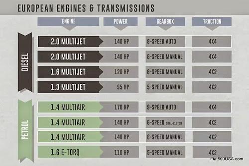 Fiat 500X Full Overview | Fiat 500 USA