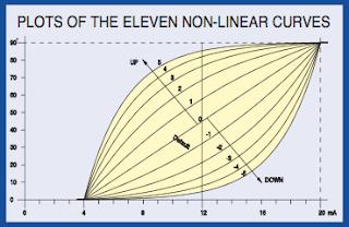 EL positioner curve