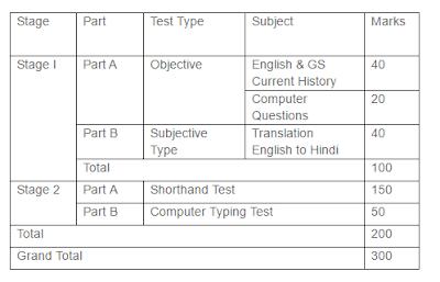 Allahabad High Court Exam Pattern