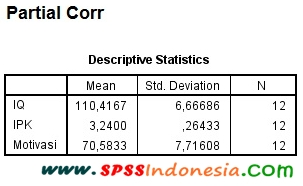 Interpretasi Output Uji Korelasi Parsial dengan SPSS