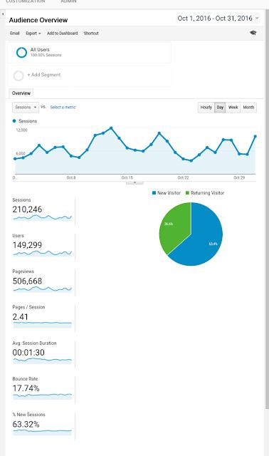 Pageview Blog Oktober Di Google Analytics