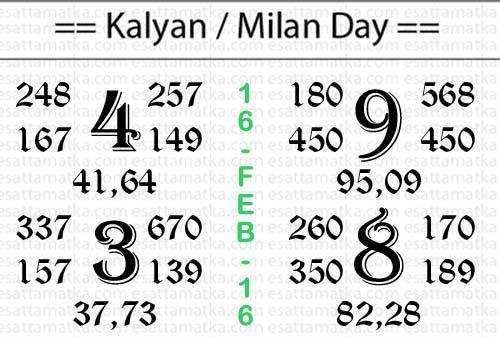 Kalyan Matka Panditji Chart (16-Feb-2016)