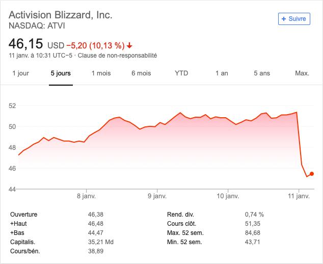 بعد إعلان إنفصال أستوديو Bungie شركة Activision تتلقى ضربة قوية هذا اليوم