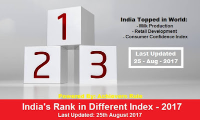 India's Rank on different index 2017 PDF Download