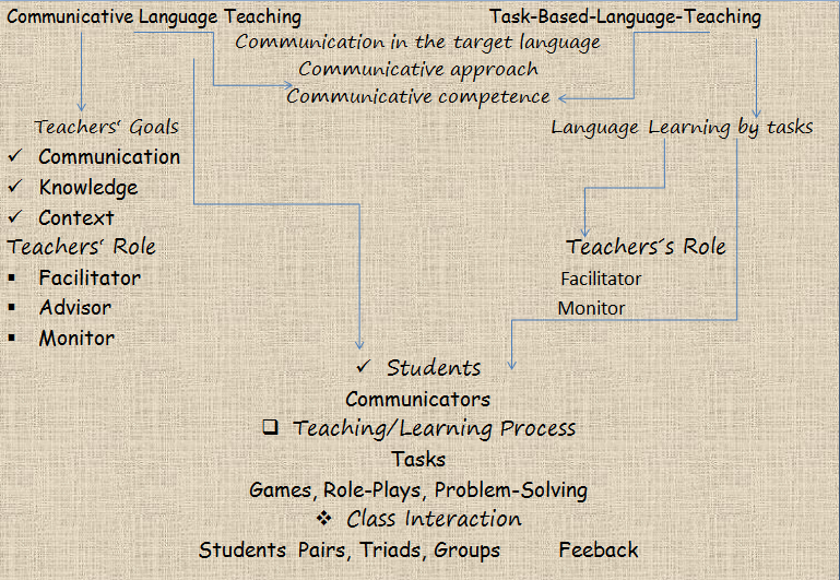 Task-Based-Language-Teaching