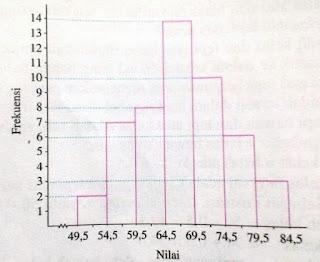 Diagram Histogram Dan Poligon Frekuensi
