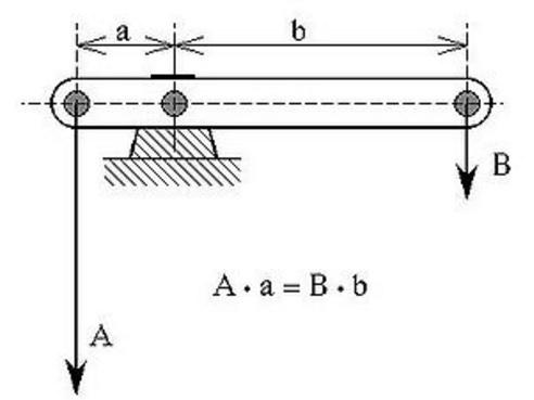 Mechanical Advantages -Lever