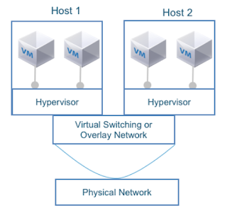 Virtual Machines connected to an overlay network