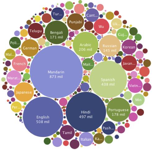 The Genealogical World of Phylogenetic Networks: Language